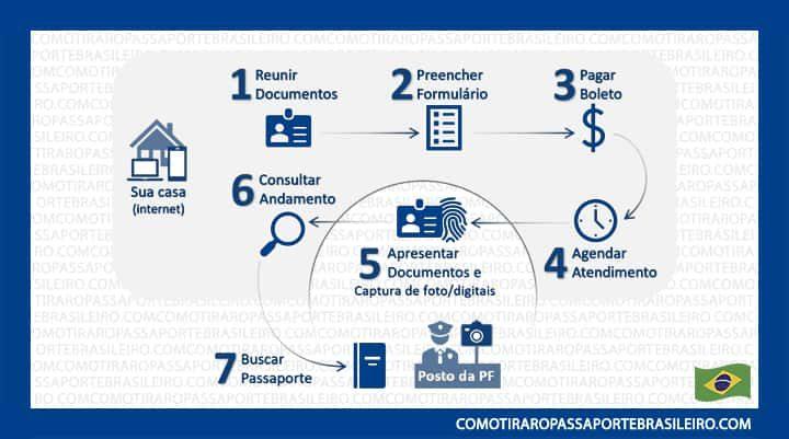 Infográfico das etapas do procedimento para tirar passaporte